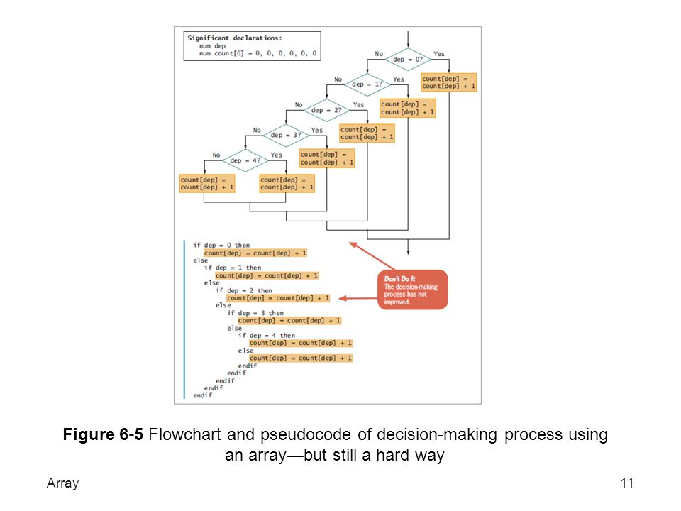 Figure 6-5 Flowchart and pseudocode of decision-making process using an array—but still a hard way