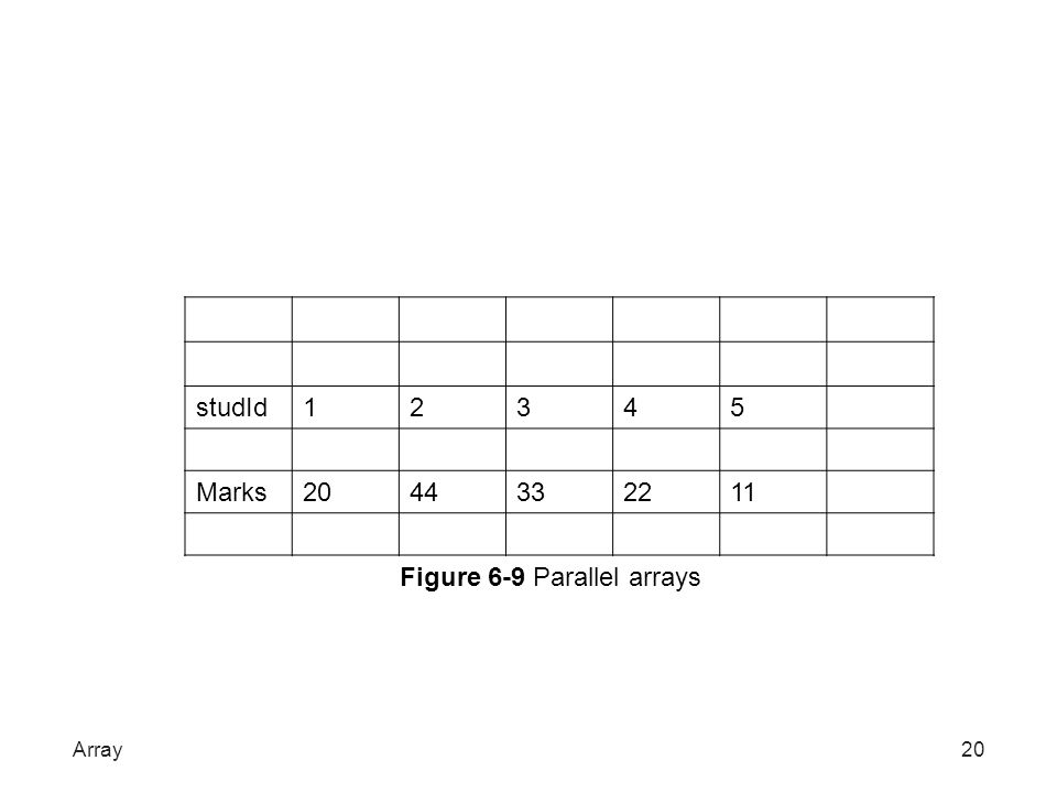 Figure 6-9 Parallel arrays