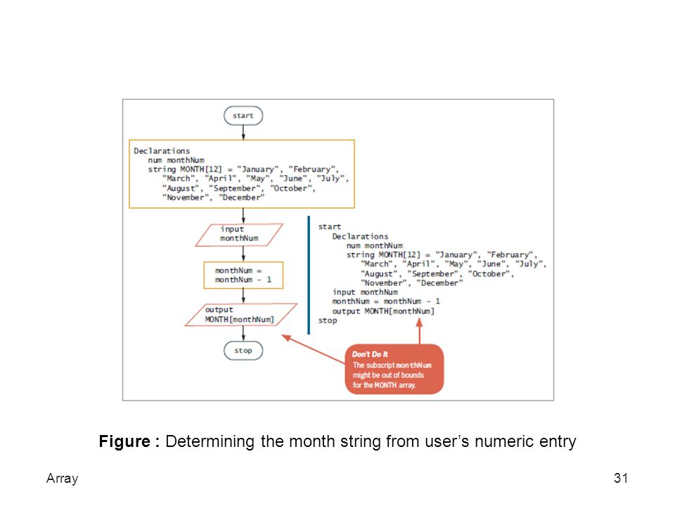 Figure : Determining the month string from user's numeric entry