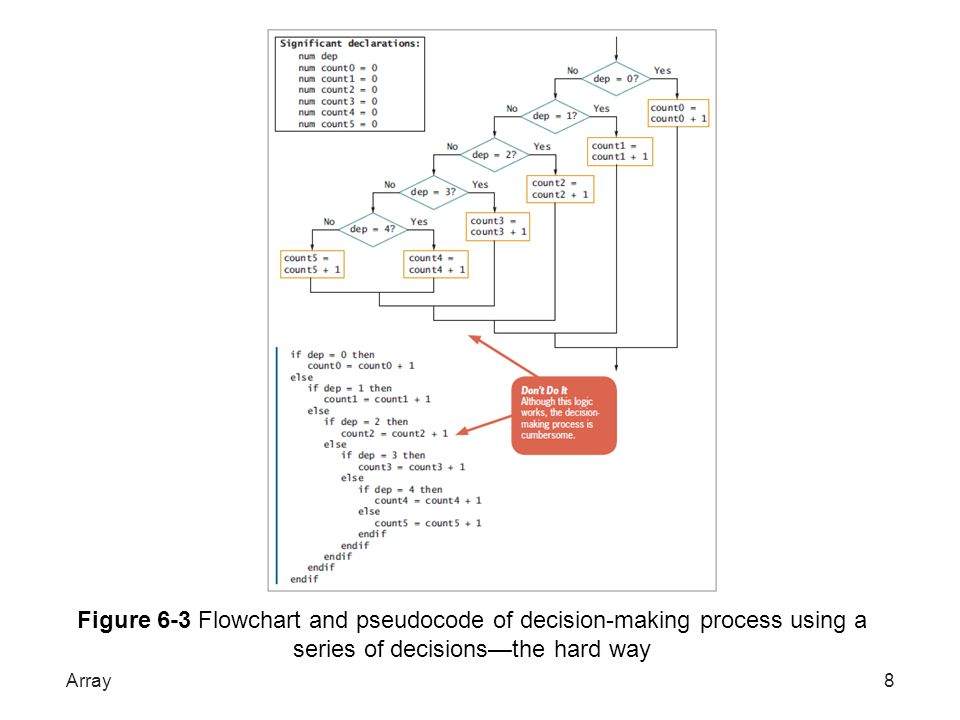 Figure 6-3 Flowchart and pseudocode of decision-making process using a series of decisions—the hard way