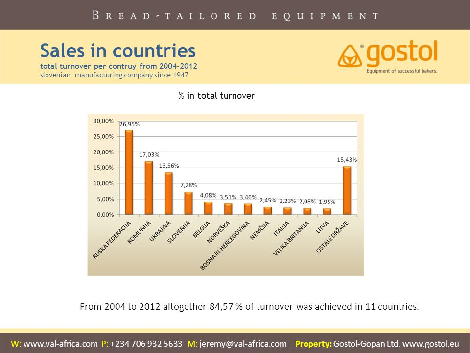 Sales in countries total turnover per contruy from 2004-2012 slovenian manufacturing company since 1947