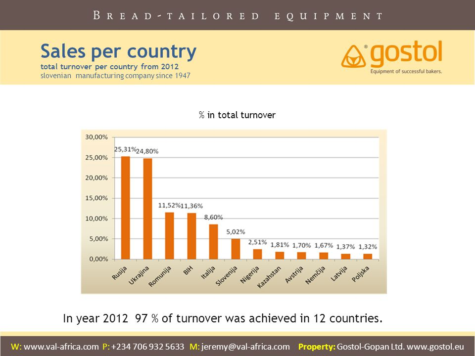 Sales per country total turnover per country from 2012 slovenian manufacturing company since 1947