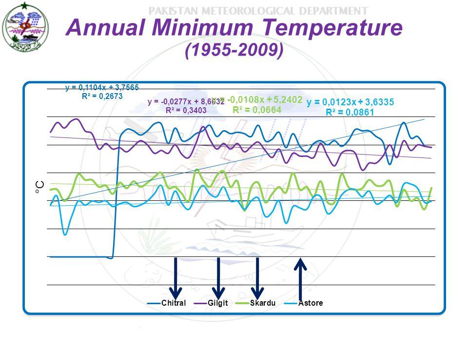 Annual Minimum Temperature (1955-2009)