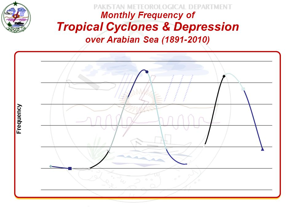 Monthly Frequency of Tropical Cyclones & Depression over Arabian Sea (1891-2010)