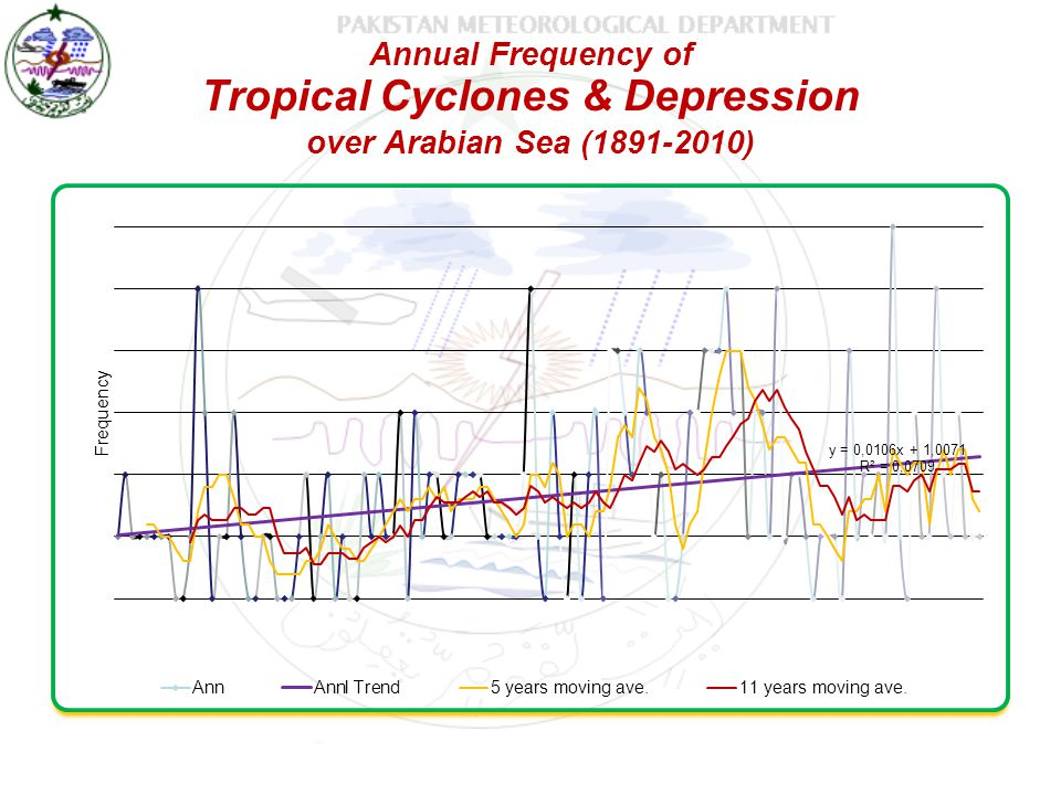 Annual Frequency of Tropical Cyclones & Depression over Arabian Sea (1891-2010)