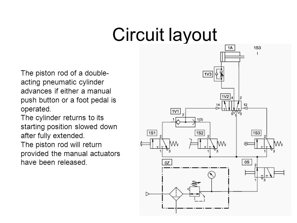 Circuit layout The piston rod of a double-acting pneumatic cylinder advances if either a manual push button or a foot pedal is operated.