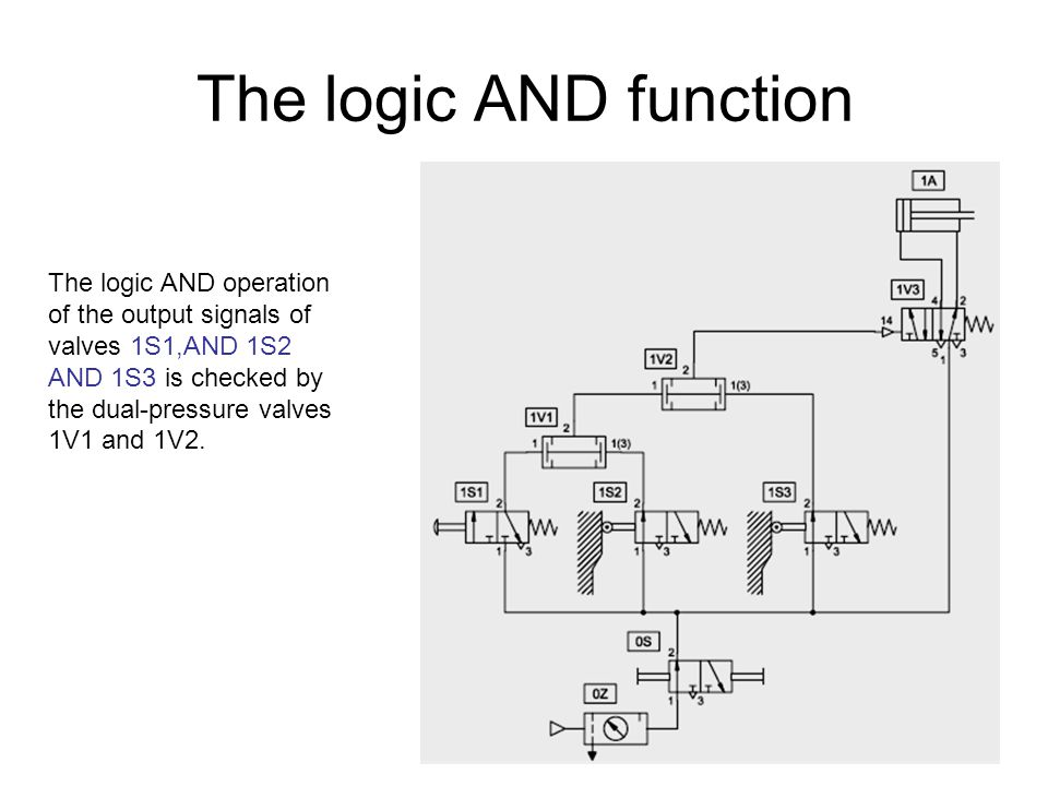 The logic AND function