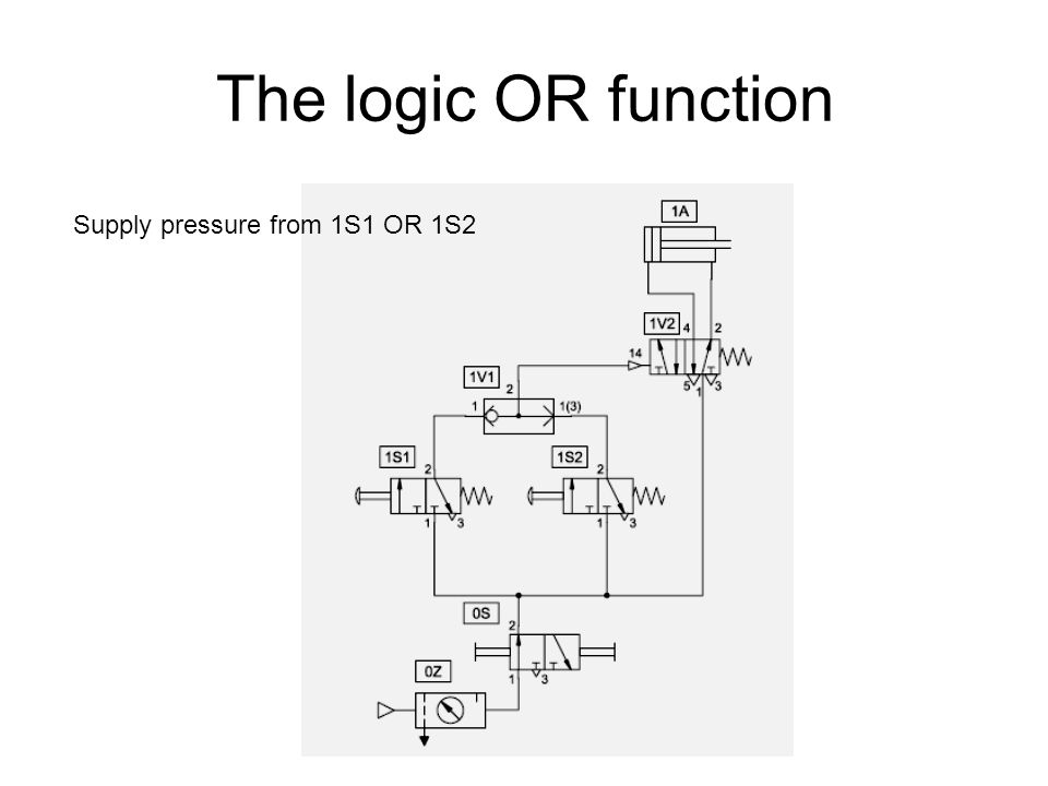 The logic OR function Supply pressure from 1S1 OR 1S2