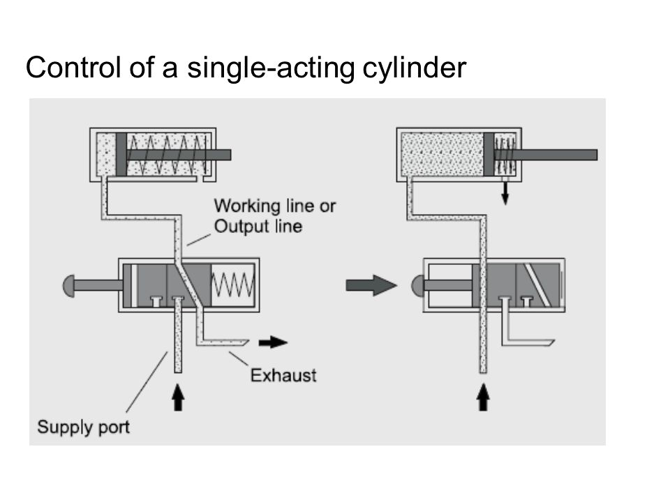 Control of a single-acting cylinder