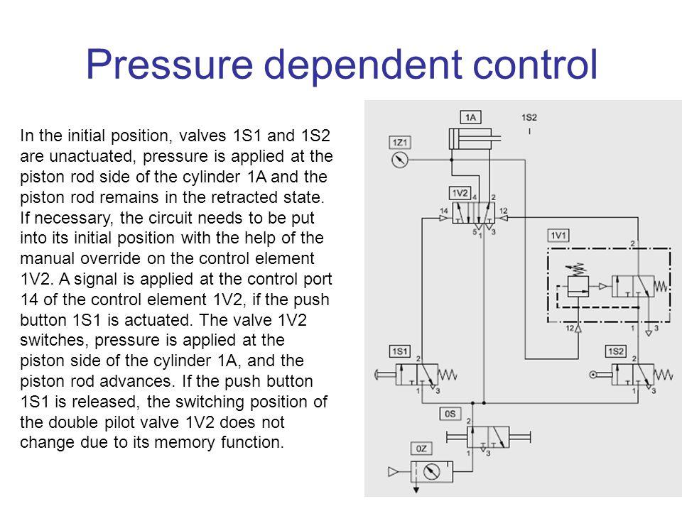 Pressure dependent control