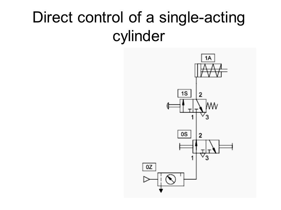 Direct control of a single-acting cylinder
