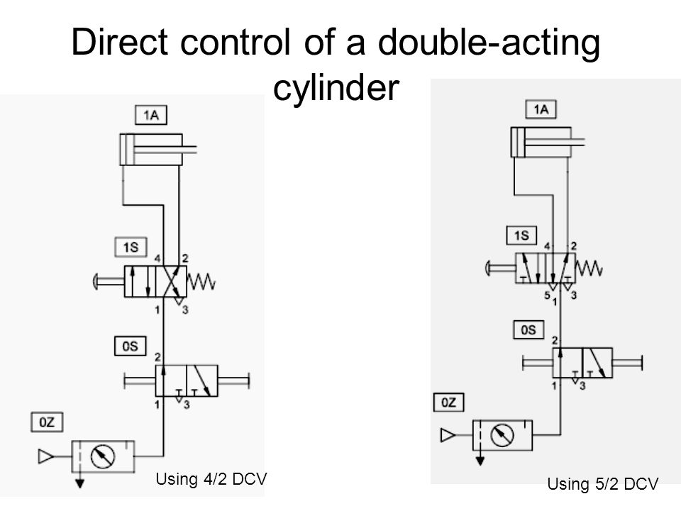 Direct control of a double-acting cylinder