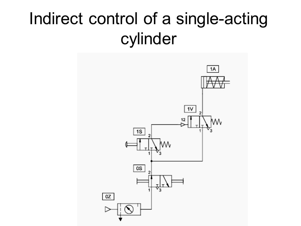 Indirect control of a single-acting cylinder