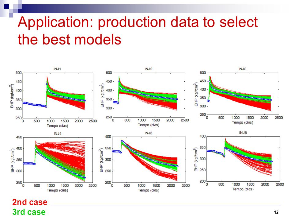 Application: production data to select the best models