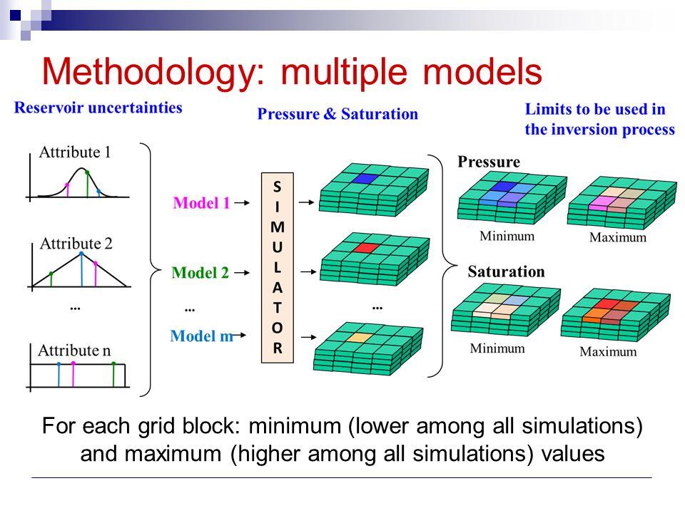 Methodology: multiple models