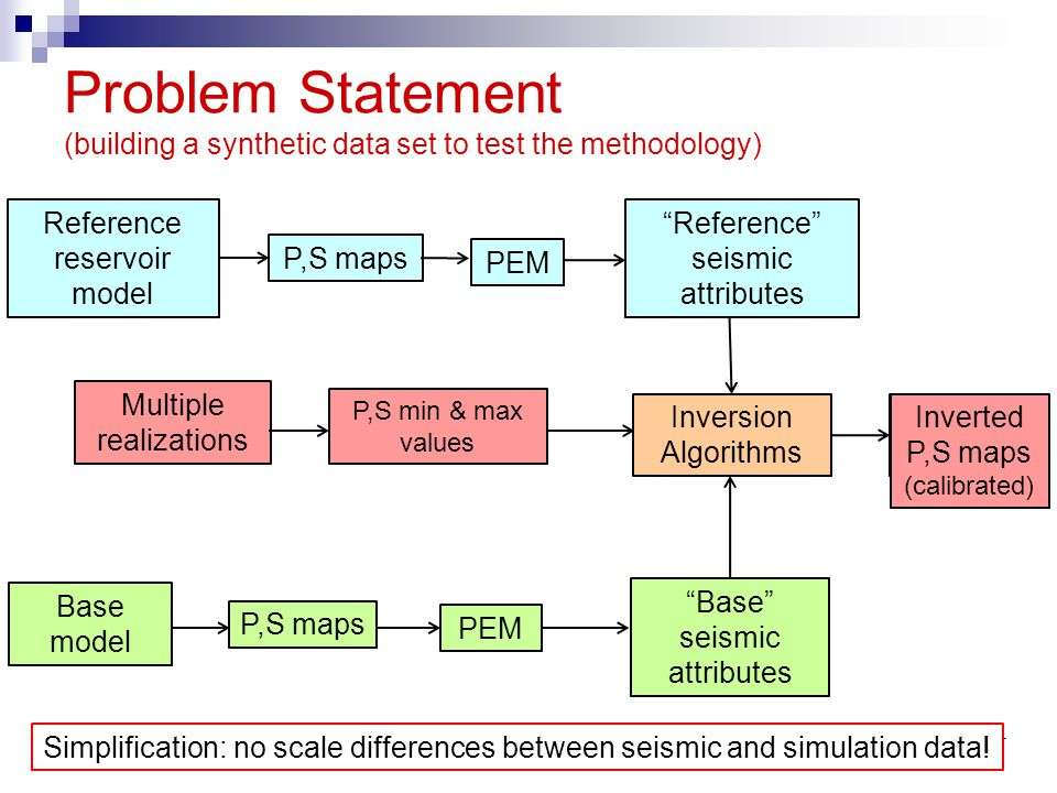 Problem Statement (building a synthetic data set to test the methodology)