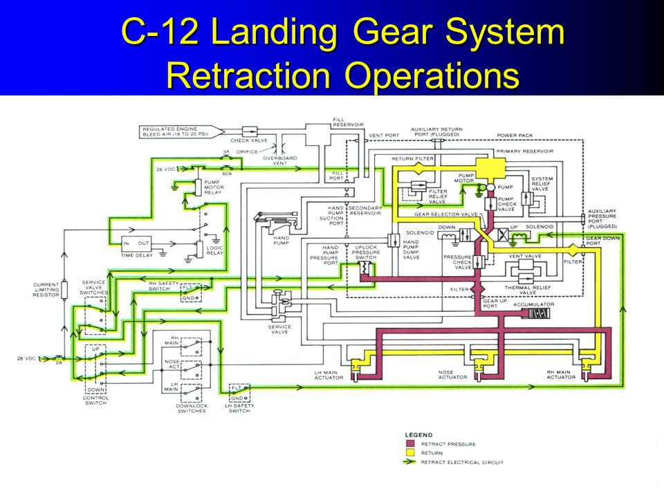 C-12 Landing Gear System Retraction Operations