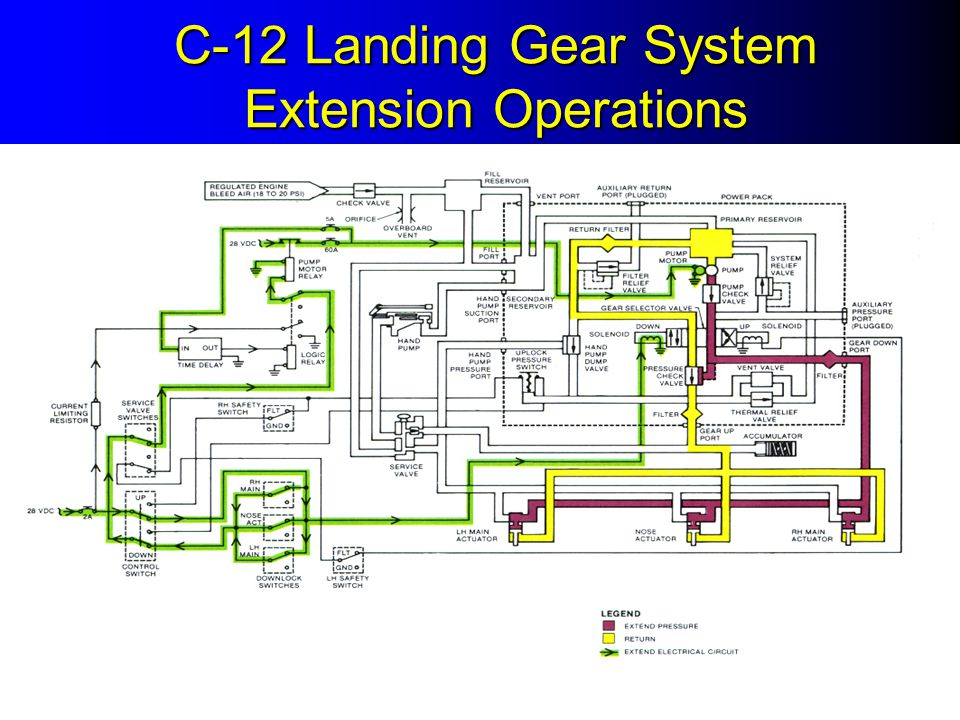 C-12 Landing Gear System Extension Operations