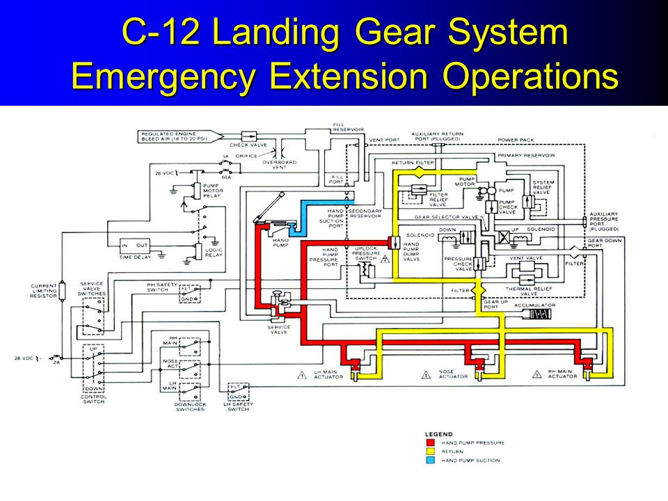 C-12 Landing Gear System Emergency Extension Operations
