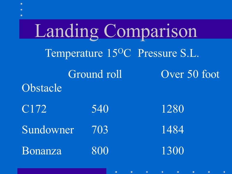 Landing Comparison Ground roll Over 50 foot Obstacle C172 540 1280