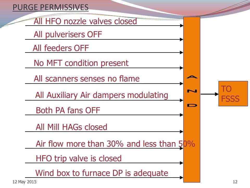 A N D PURGE PERMISSIVES All HFO nozzle valves closed