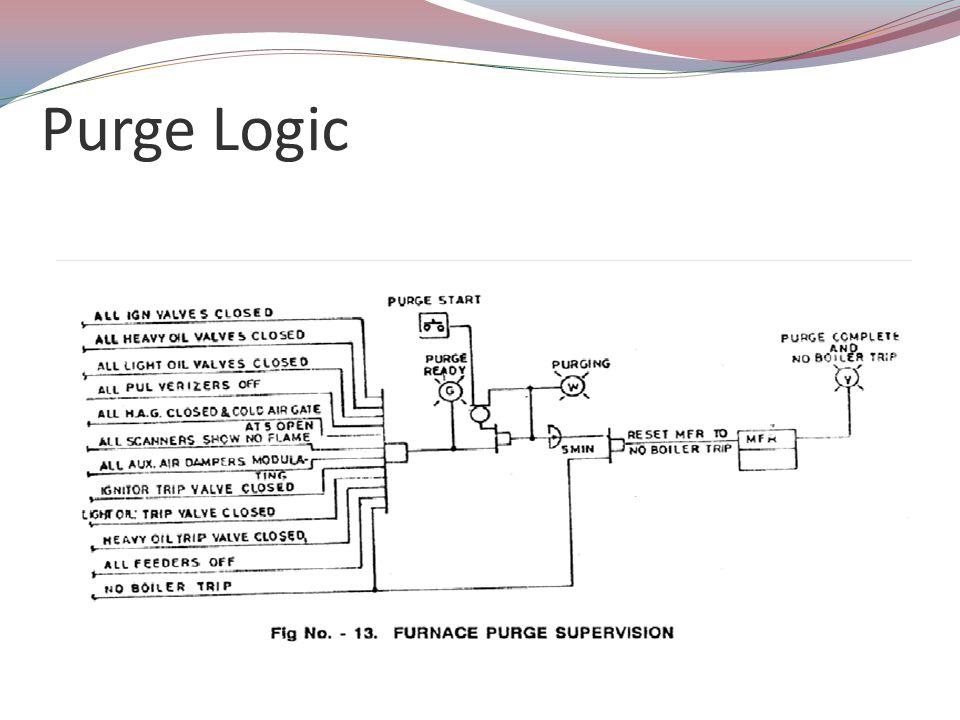 Purge Logic