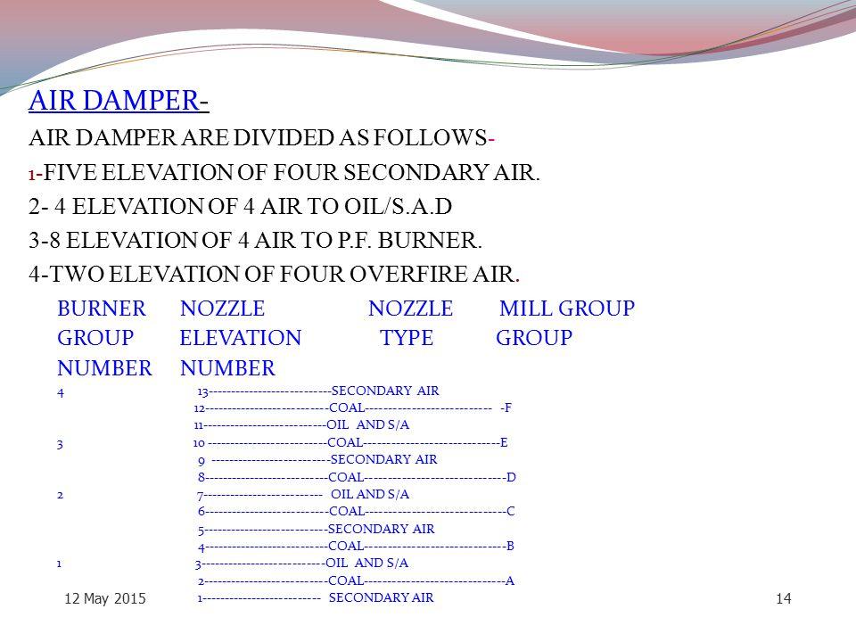 AIR DAMPER- AIR DAMPER ARE DIVIDED AS FOLLOWS-