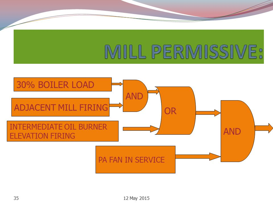 MILL PERMISSIVE: 30% BOILER LOAD AND OR ADJACENT MILL FIRING