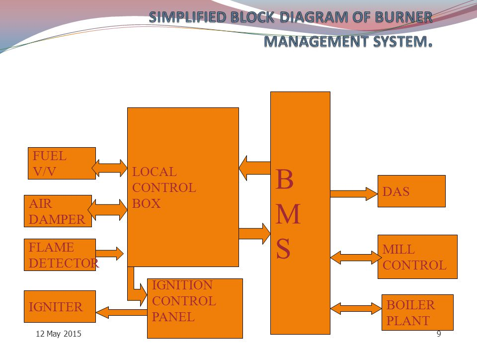SIMPLIFIED BLOCK DIAGRAM OF BURNER MANAGEMENT SYSTEM.