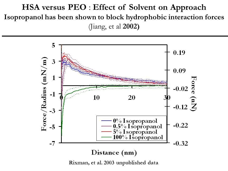 HSA versus PEO : Effect of Solvent on Approach
