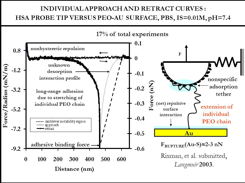 INDIVIDUAL APPROACH AND RETRACT CURVES :