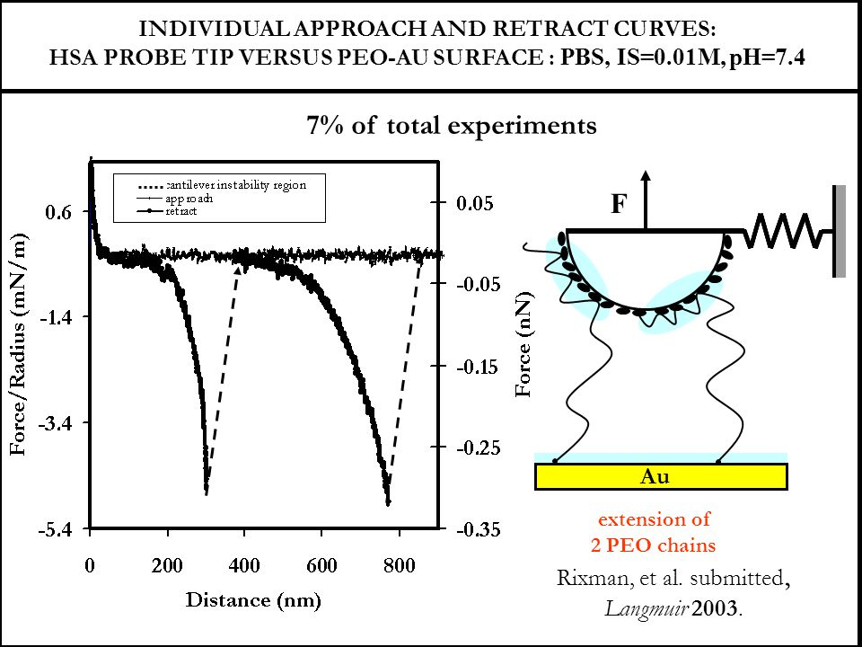 7% of total experiments F INDIVIDUAL APPROACH AND RETRACT CURVES: