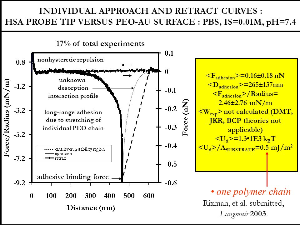 • one polymer chain INDIVIDUAL APPROACH AND RETRACT CURVES :
