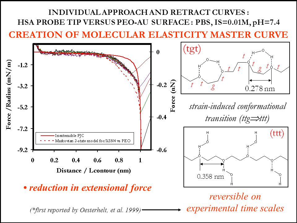 (tgt) CREATION OF MOLECULAR ELASTICITY MASTER CURVE
