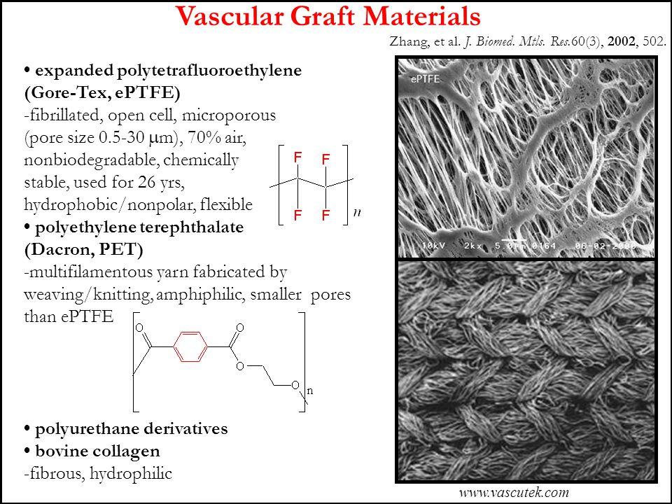 Vascular Graft Materials