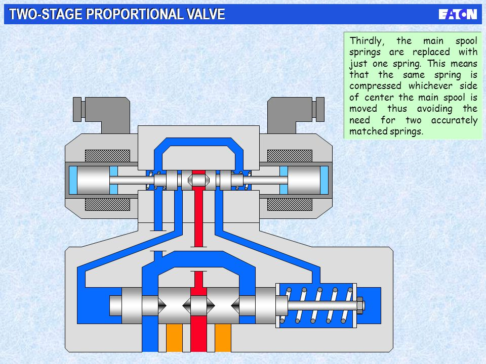TWO-STAGE PROPORTIONAL VALVE