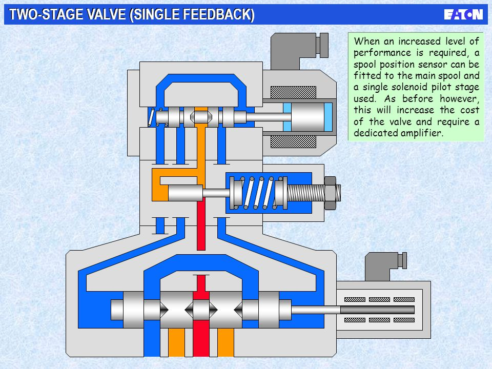 TWO-STAGE VALVE (SINGLE FEEDBACK)