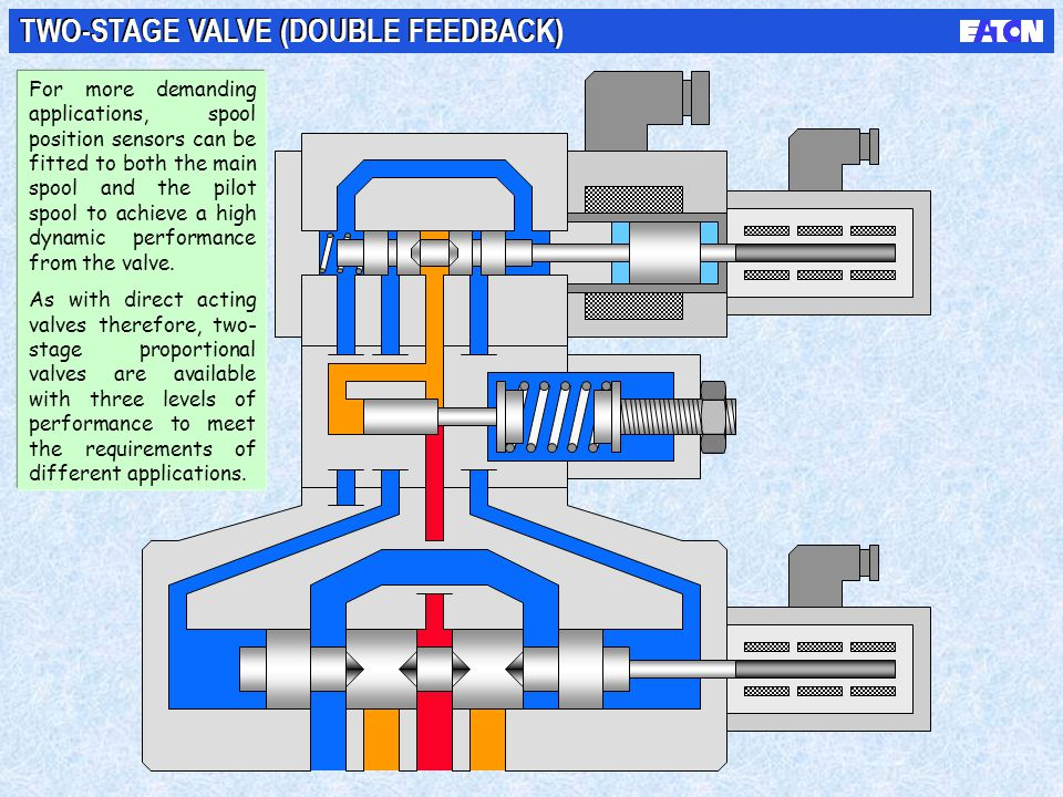 TWO-STAGE VALVE (DOUBLE FEEDBACK)