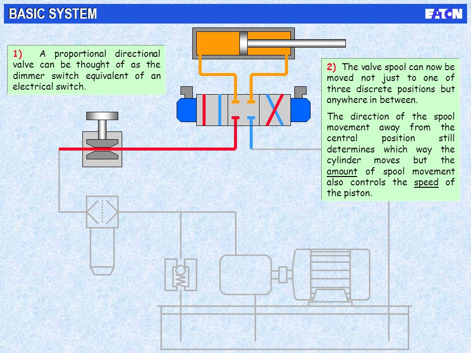 BASIC SYSTEM 1) A proportional directional valve can be thought of as the dimmer switch equivalent of an electrical switch.