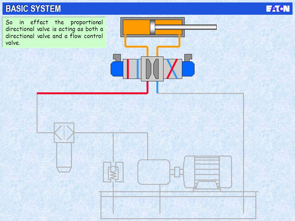BASIC SYSTEM So in effect the proportional directional valve is acting as both a directional valve and a flow control valve.