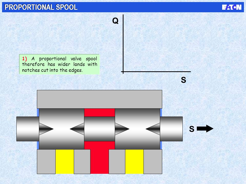 Q S S PROPORTIONAL SPOOL