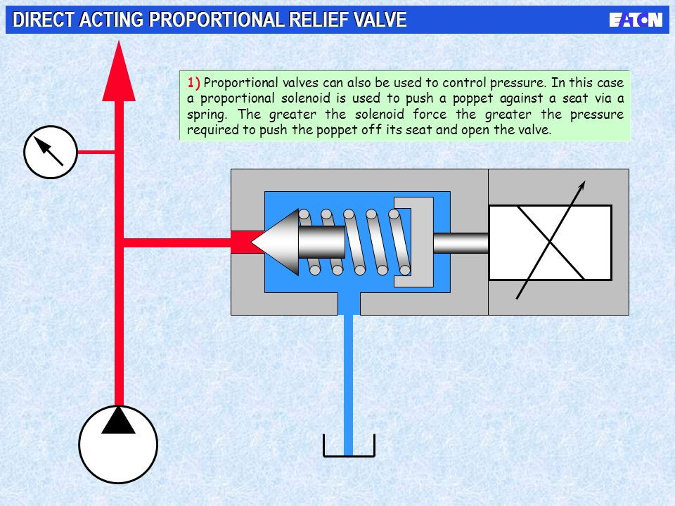 DIRECT ACTING PROPORTIONAL RELIEF VALVE
