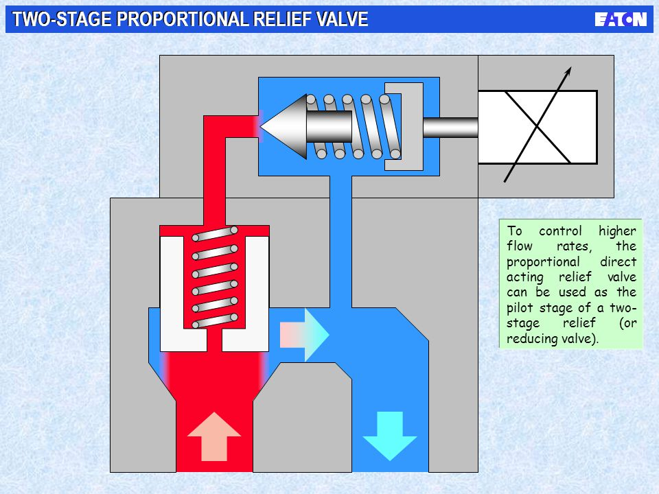 TWO-STAGE PROPORTIONAL RELIEF VALVE