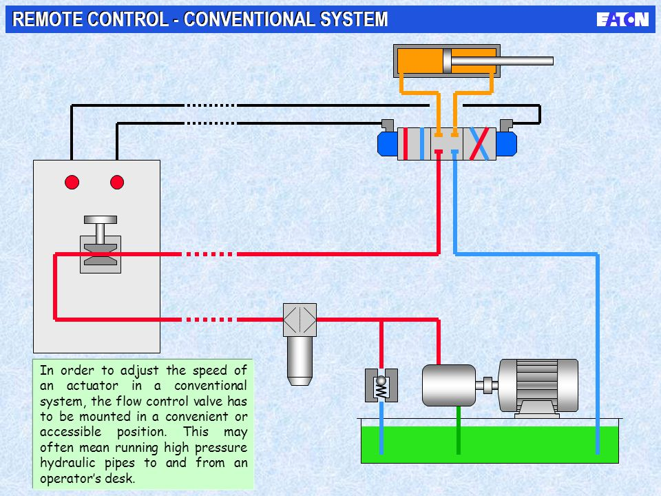 REMOTE CONTROL - CONVENTIONAL SYSTEM