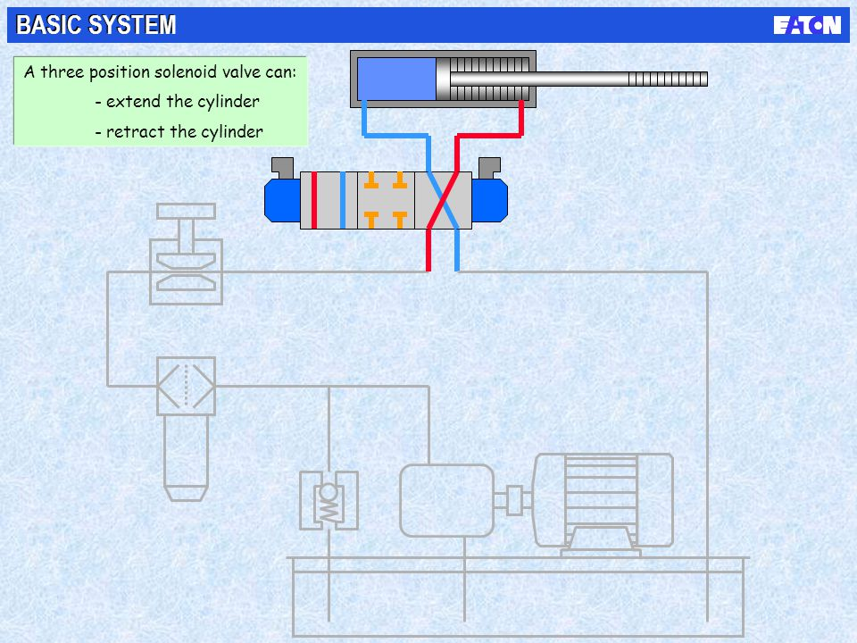 BASIC SYSTEM NOTES A three position solenoid valve can:
