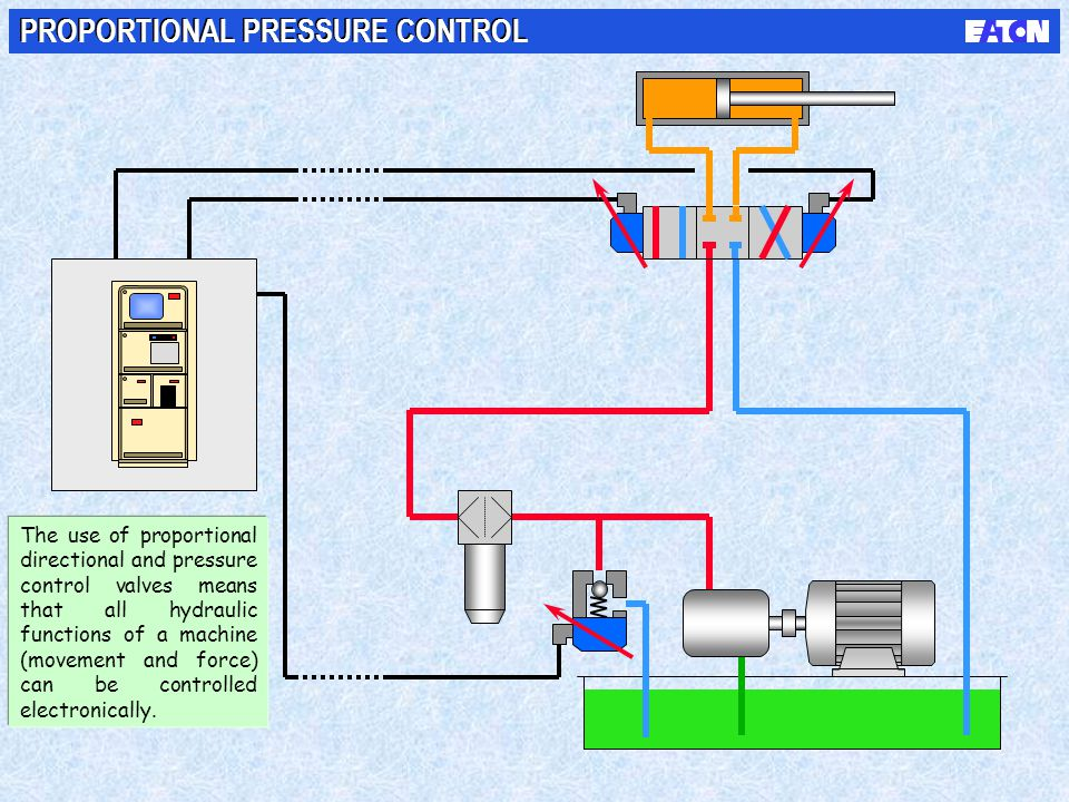 PROPORTIONAL PRESSURE CONTROL