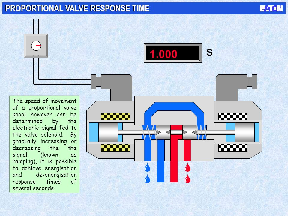 1.000 S PROPORTIONAL VALVE RESPONSE TIME NOTES