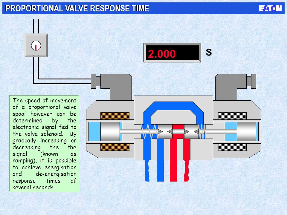 2.000 S PROPORTIONAL VALVE RESPONSE TIME NOTES