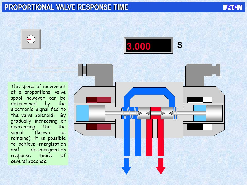 3.000 S PROPORTIONAL VALVE RESPONSE TIME NOTES