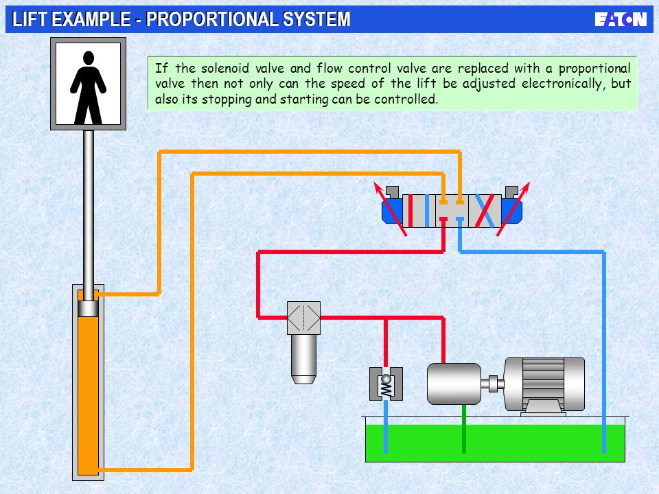 LIFT EXAMPLE - PROPORTIONAL SYSTEM